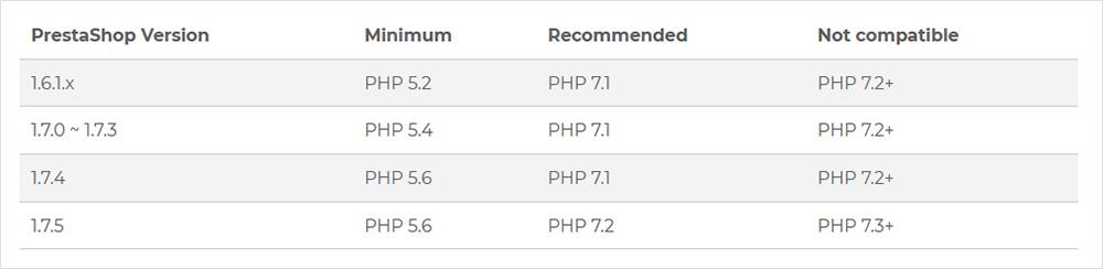 requisitos del sistema para PrestaShop 1.7