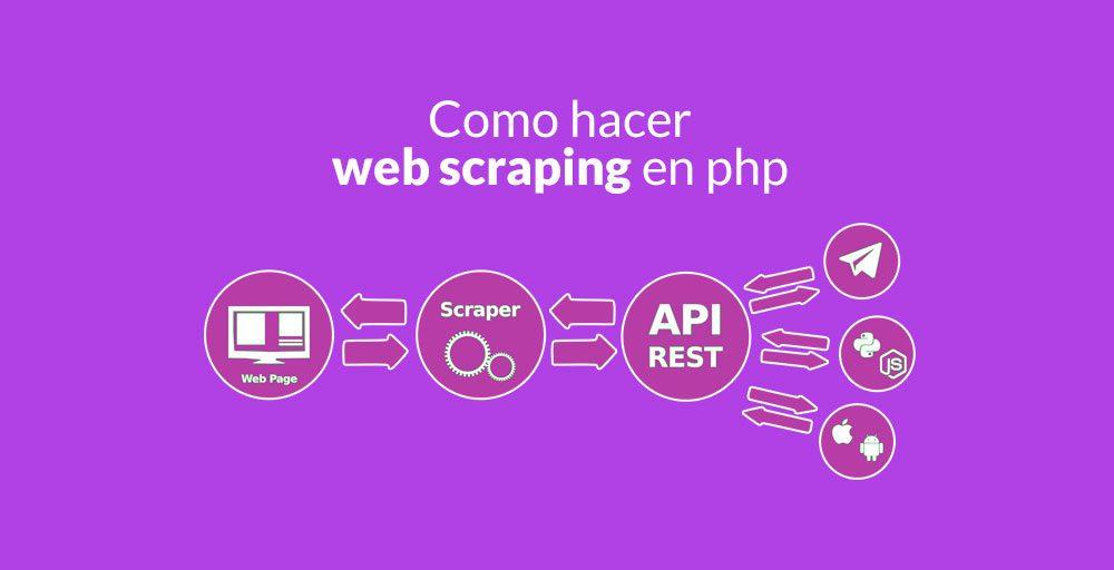 Como hacer web scraping en php